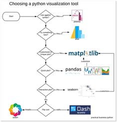 This article contains a flow chart to guide users through the process of choosing a python visualization tool for their visualization needs. Computer Programming Languages, Learn Programming, What Is Data Science, Exploratory Data Analysis, Machine Learning Deep Learning, Learn Computer Science, Data Visualization Tools, Python Programming, Learn To Code