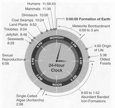 Data Visualization: History of Earth in 24-hour Clock