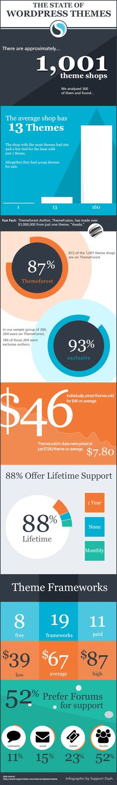 The State of #WordPress Themes. Bespoke Social Media & Marketing