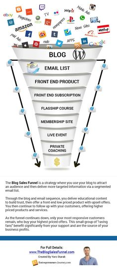 """The Blog Sales Funnel Welcome to the infographic of the """"Blog Sales Funnel"""" strategy. This is a visual representation of how I have made over a million dollars selling digital products and services via blogging. This is the same model that most of my clients use, and what I recommend..."""