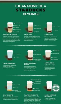 Your favorite Starbucks drinks, dissected It's like high school science class, without all the skeletons. Nespresso Recipes, Keurig Recipes, Coffee Drink Recipes, Cold Brew Coffee Recipe, Ninja Coffee Bar Recipes, Café Starbucks, Secret Starbucks Drinks, Starbucks Pumpkin, How To Order Starbucks