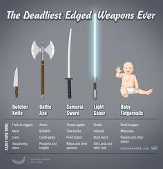 Die gefährlichsten scharfen Waffen on http://www.drlima.net