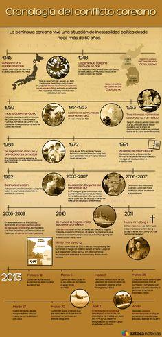 Cronología conflicto coreano