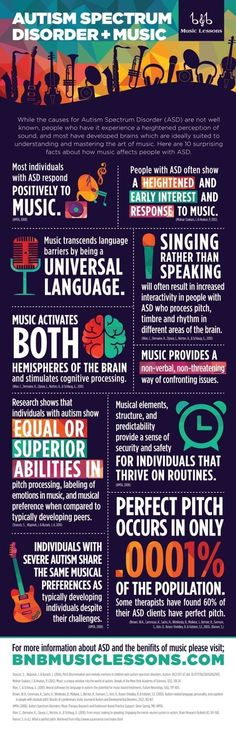 Autism Spectrum Disorder & Music [infographic]