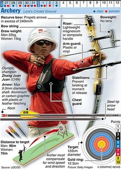Olympicsother: OLYMPICS 2012 graphic: Archery