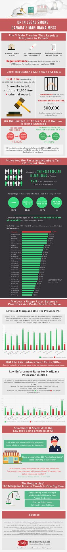 Up in Legal Smoke: Canada's Marijuana Mess #infographic #Drugs #Marijuana