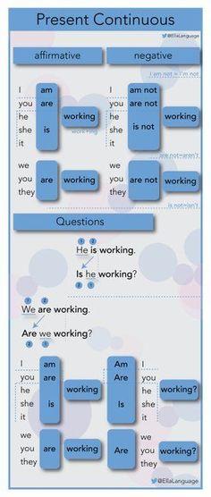 Leading platform for online english teaching English Grammar Tenses, Teaching English Grammar, English Verbs, English Writing Skills, English Vocabulary Words, Learn English Words, English Language Learning, English Lessons, Essay Writing