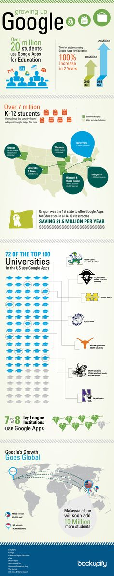 Google Apps para educación #infografia #eLearning #education