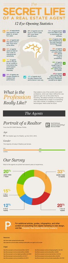 What it's like to be a real estate agent. How to Invest