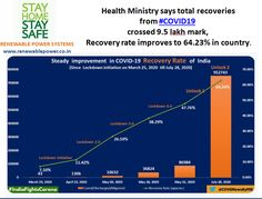 #Renewablepowersystemsdelhi Shares #COVID19Status