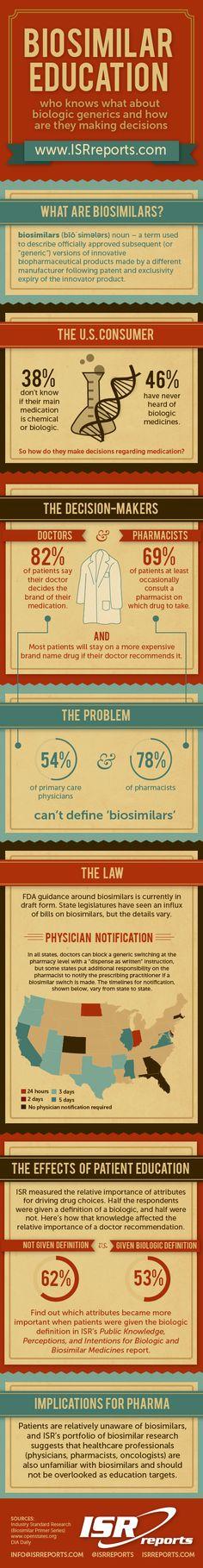 Biosimilar Education: who knows what about biologic generics and how are they making decisions #biosimilars #generics #pharmamktg #hcmktg