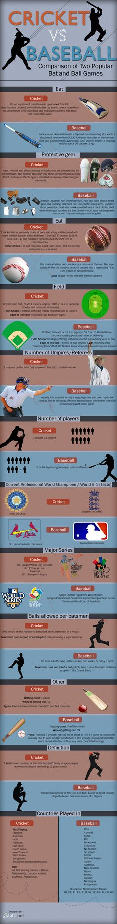 The difference between cricket and baseball. This shows the differences between the sport that Richard knows and the sport Napolean grew up playing. The two sports are quite different and are both very difficult. Sports App, Sports News, History Of Cricket, Cricket Equipment, Cricket Update, America's Pastime, Soccer News, Physical Education, Motivation