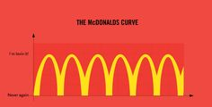 """This McDonald's curve looks oddly familiar. I think I fall between the """"I'm lovin' it"""" and """"Never again"""" Mcdonalds, Comedy Cartoon, Illustrator, Justin Bieber Jokes, Tastefully Offensive, Voice Chat, Never Again, Information Graphics, True Facts"""