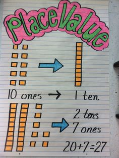 tens and ones anchor chart - Google Search