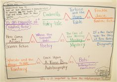 """Genre Bridge Map- modify to """"Bree"""" Map-> tree map + bridge map-> use shared reads and lit. anthology selections as examples -> relating factor = """"is the genre of"""""""