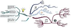 "Annual Backup of ""Me"" (a #MindMap)"