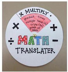 love this idea for multiplication, division, addition, subtraction Math Strategies, Math Resources, Math Activities, Math Teacher, Math Classroom, Teaching Math, Math Problem Solving, Math Vocabulary, Math School