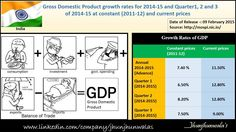 #India's #GDP #GrossDomesticProduct for last 4 Quarters for 2014-15 and Quarter 1, 2 and 3 of 2014-15.  Data released on 9th February 2015 #IndiaEconomicData  #IndiaGDPUpdate #KeyEconomicIndicators #EconomicData #JhunjhunwalasFinance  For more Informative post click :https://www.linkedin.com/company/jhunjhunwalas