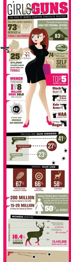 An infographic about Girls and their Guns, the rise of firearms ownership among the female population. The rise of women carrying concealed weapons.