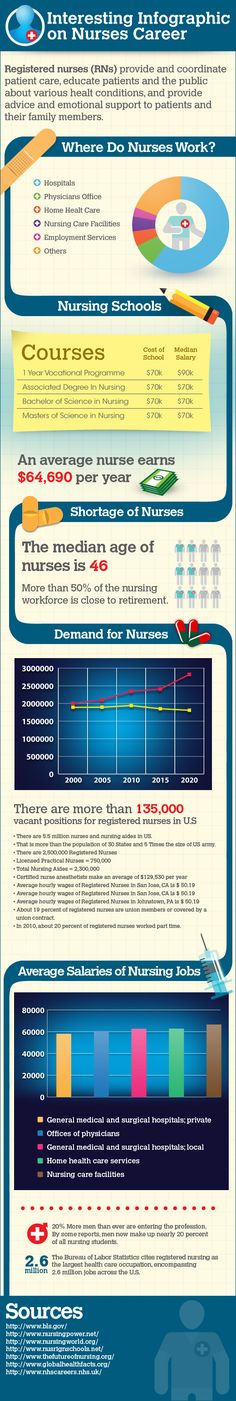 Considering the global shortage of nurses and increasing demand of medical experts, nursing is counted among the fastest growing occupations. The foll Medical Assistant Quotes, Nursing Assistant, Nursing Career, Healthcare Careers, Medical Careers, Nursing Fields, Medical School Interview, Nursing Courses, Medical Posters