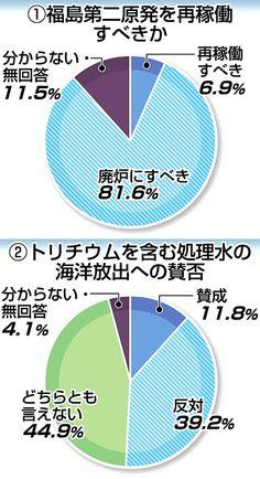 第二原発「廃炉」81% 本社県民世論調査 | 県内ニュース | 福島民報
