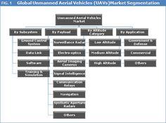 Unmanned Aerial Vehicles (UAV) Market To Reach US$ 7.85 Bn By 2023 – Credence Research