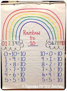 Anchor Chart Eye Candy! - A Cupcake for the Teacher