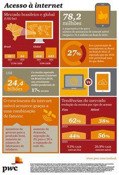 Mais de 70 milhões de brasileiros devem ter acesso à internet móvel até final do ano