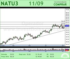 NATURA - NATU3 - 11/09/2012 #NATU3 #analises #bovespa