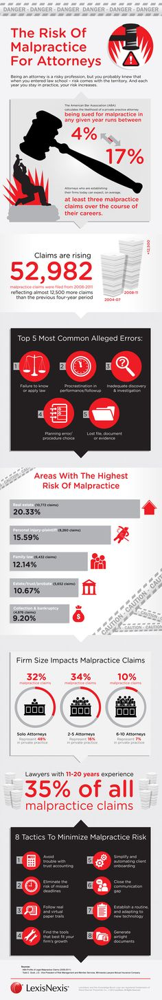 An infographic about the risk of malpractice for attorneys.