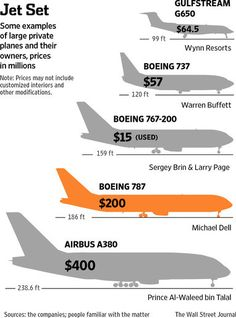 Some examples of large private planes and their owners - I want one too!!!