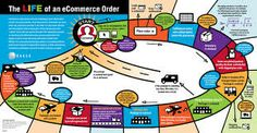 eCommerce software and services will enable you to increase on-line sales, capturing consumer's trends and preferences
