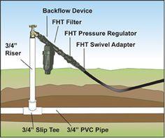 Step by Step Drip Irrigation System Installation Guide Sprinkler System And Irrigation Basics SW9000 Hose Bib Kit