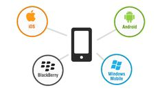 Mobile Application Development – Things to Know