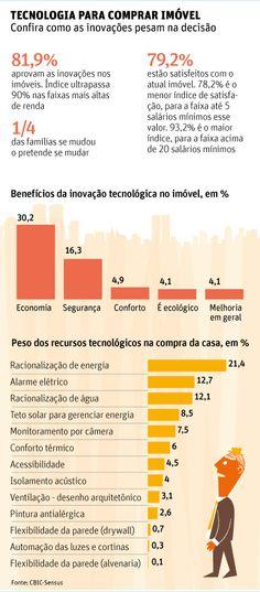 Comprador de imóveis valoriza inovação [Infográfico] fonte: Folha de S.P