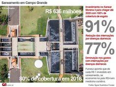 O presidente do Instituto Trata Brasil, Édison Carlos, destacou os principais desafios de Campo Grande para alcançar a universalização em saneamento básico.   Confira a matéria completa do site do G1: http://g1.globo.com/mato-grosso-do-sul/noticia/2016/09/campo-grande-tem-3-maior-evolucao-entre-capitais-em-cobertura-de-esgoto.html