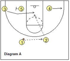 Template basketball practice plan pdf