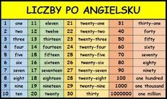 cyfry po angielsku do 30 – Szukaj wGoogle Thirty One, The Twenties, Periodic Table, Tv, Google, Periodic Table Chart, Periotic Table, Television Set, Television