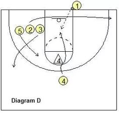 Last second basketball play - Baseline Inbounds Play