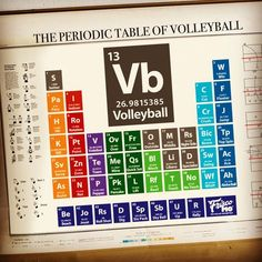 The Periodic Table of Volleyball It takes all of the elements to make a great team. I'm an old-timer that knows volleyball folks are the best around – kind, clever, hardworking fun-seekers that love the game. I make stuff for us. Volleyball Chants, Sport Volleyball, Funny Volleyball Shirts, Volleyball Posters, Volleyball Training, Volleyball Workouts, Volleyball Outfits, Coaching Volleyball, Volleyball Party