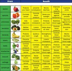 benefits of foods