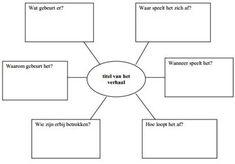 Mindmap maken - systeemdenken in de klas Speech Language Therapy, Speech And Language, School Hacks, School Projects, Learn Dutch, World Literature, Teaching History, Bible Crafts, Close Reading