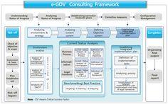 E-Government Consulting Framework