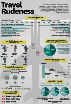 Travel Rudeness | #infographic #travel