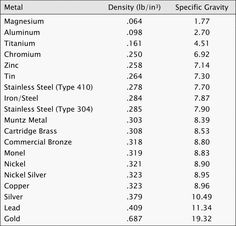 Metal hardness chart based on rockwell scale and ductility metal