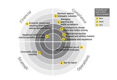 Turn risk and opportunities into results: power and utilities - The top 10 risks - EY - Global