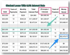Finest 10 Guaranteed Personal loans for Low Credit Score College Loans, Student Loans, Loan Lenders, Loan Calculator, Mortgage Tips, Work Family, Loans For Bad Credit, I Pay, Debt Payoff
