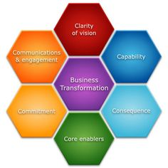 Business Transformation Model