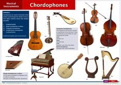 Chordophones.  In the Hornbostel-Sachs classification system, Chordophones are instruments which produce sound by the vibration of a string or strings (chords) over a resonating chamber. All string instruments, including keyboard-operated ones like pianos & harpsichords, are chordophones.