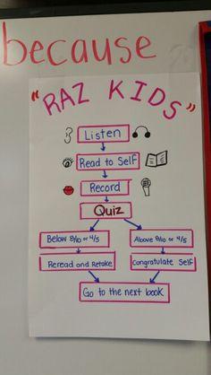RAZ Kids flow map